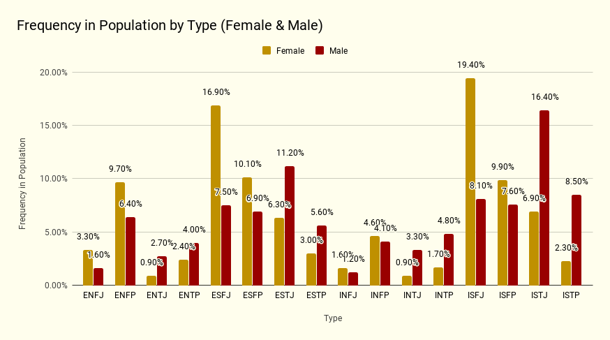 Frequency-in-Population-by-Type-Female-Male