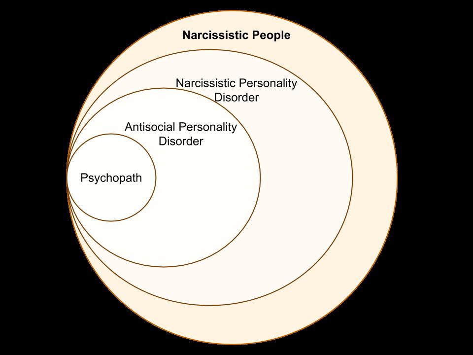 Narcissistic Circles 1